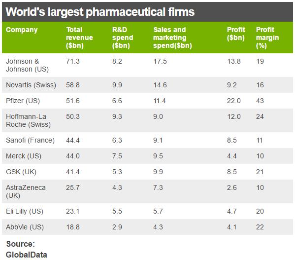 big pharma profits