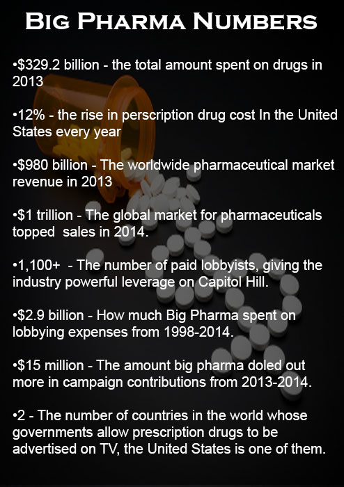 big pharma stats